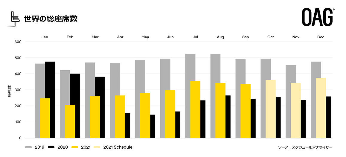 18 October Bar Chart (with text)