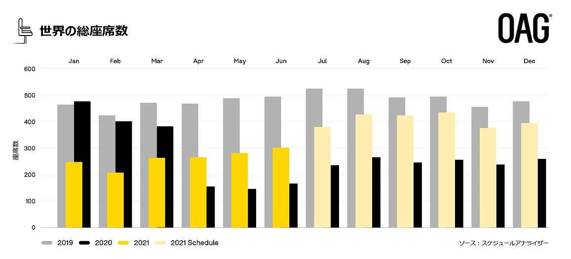 26 July Bar Chart (with text)