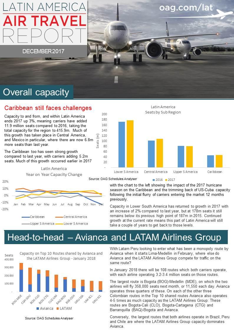 LATAM_Air_Travel_Report_Dec 2017.jpg