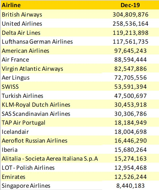 Top_20_Airlines