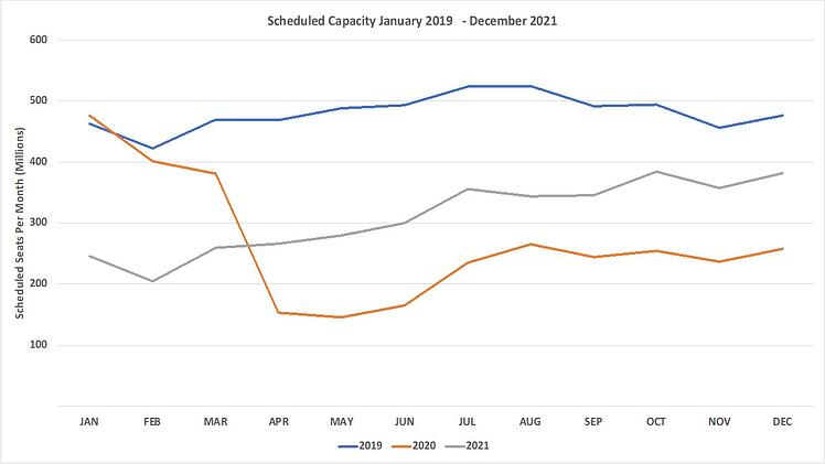 Scheduled_Airline_Capacity_By_Month_06_Sept_Chart_1