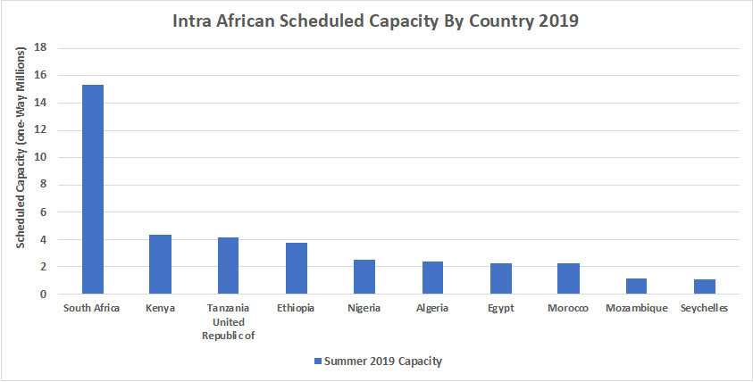 Intra African Scheduled Capacity By Country 2019