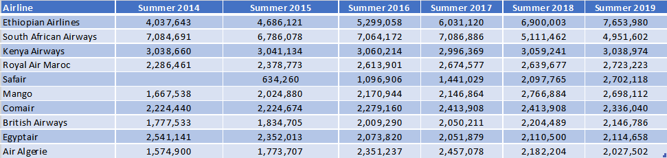 Top 10 African Scheduled Airlines Capacity Growth Summer