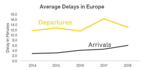 average-dealys-in-europe