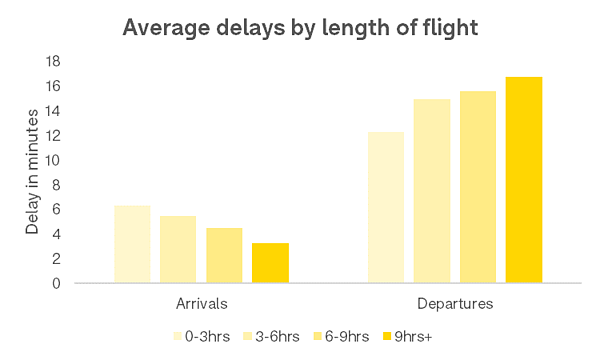 average-delays-by-length-of-flight