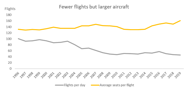 fewer-flights-but-larger-aircraft