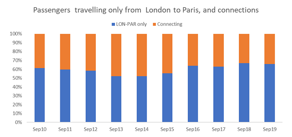 passengers-travelling-only-from-london-to-paris-and-connections