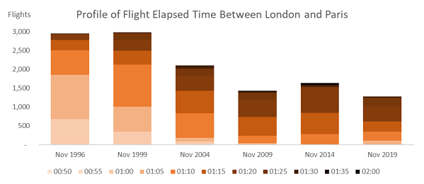 profile-of-flight-elapsed-time-between-london-and-paris