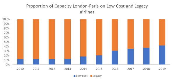 proportion-of-capacity-london-paris-on-low-cost-and-legacy-airlines