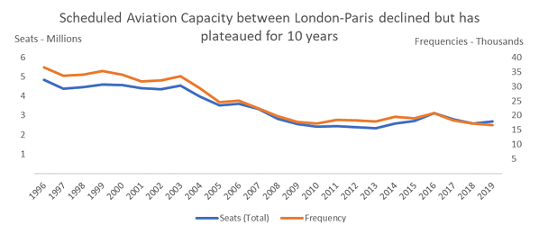 scheduled-aviation-capacity-between-london-paris-declined
