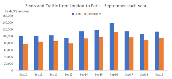 seats-and-traffic-from-london-to-paris-september-each-year