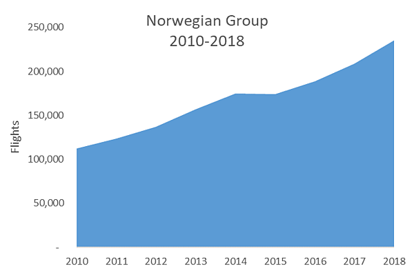 norwegian-group