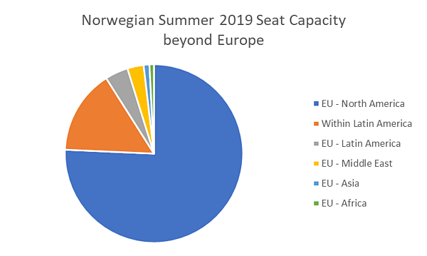 norwegian-summer-2019-seat-capacity-beyond-europe