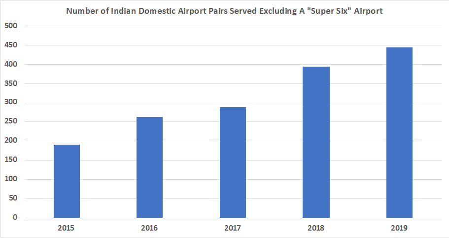 Airport Pair Growth Excluding India's Super Six Airports