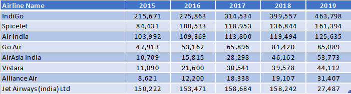 Scheduled Flight Growth Top Indian Domestic Airlines