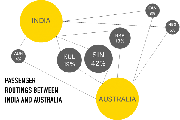 passenger-routings-between-india-and-australia