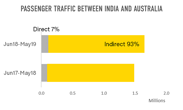 passenger-traffic-between-india-and-australia
