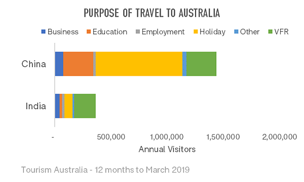 purpose-of-travel-to-australia