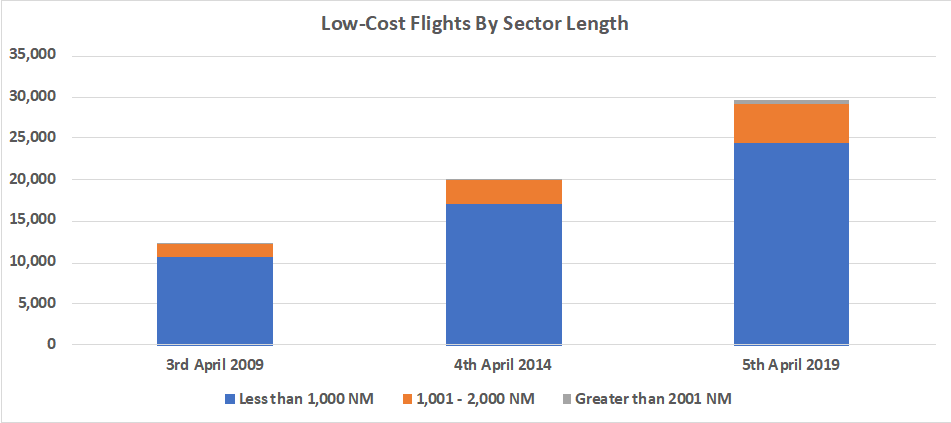low-cost-flights-by-sector-length