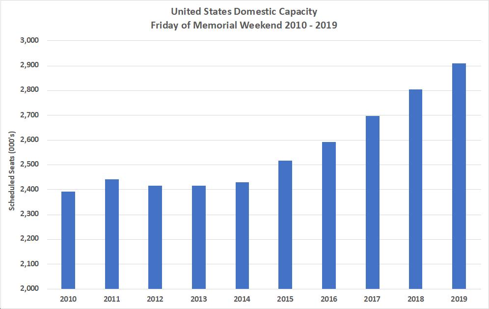 United States Domestic Capacity