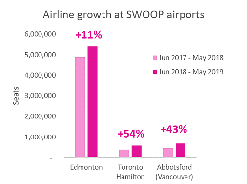 airline-growth-at-SWOOP-airports