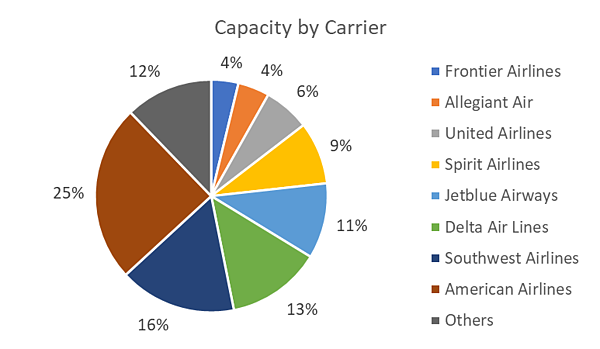 capacity-by-carrier