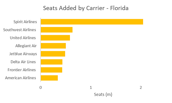 seats-added-by-carrier-florida