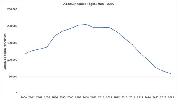 A340-scheduled-flights-2000-2019.tif