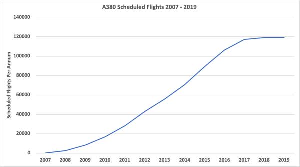 A380-scheduled-flights-2007-2019.tif