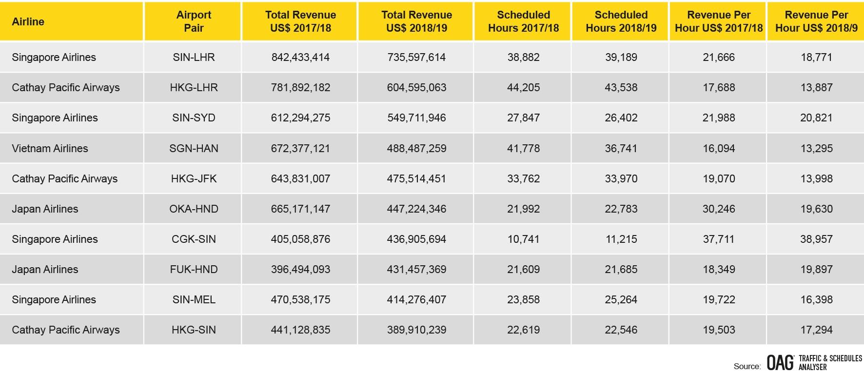 asia-top-ten-highest-revenue-routes-by-airline-april-2018-march-2019