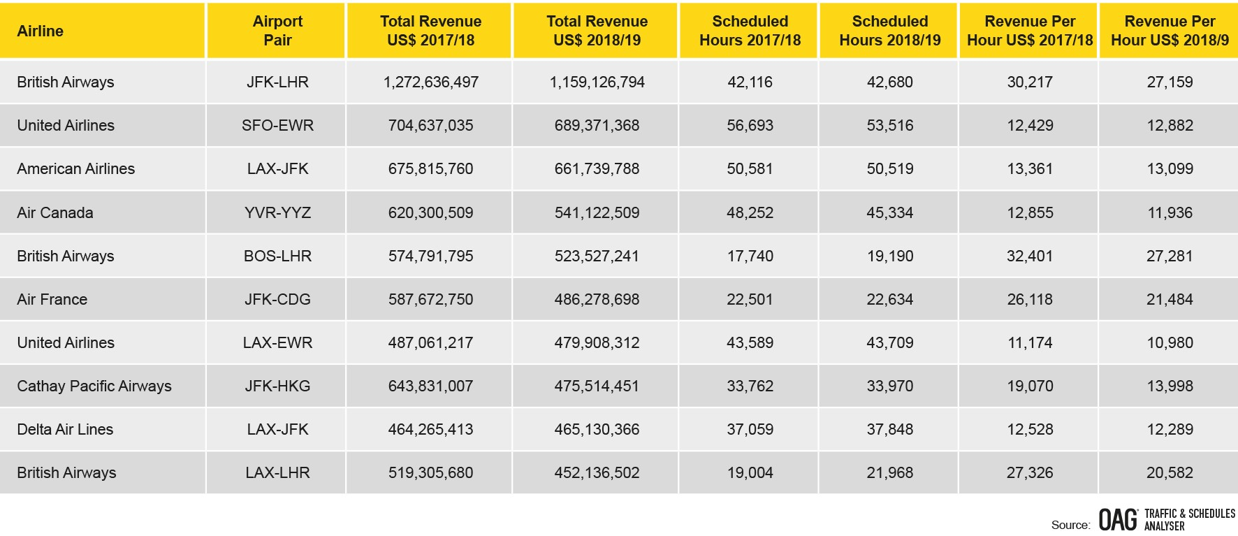 north-america-top-ten-highest-revenue-routes-by-airline-april-2018-march-2019