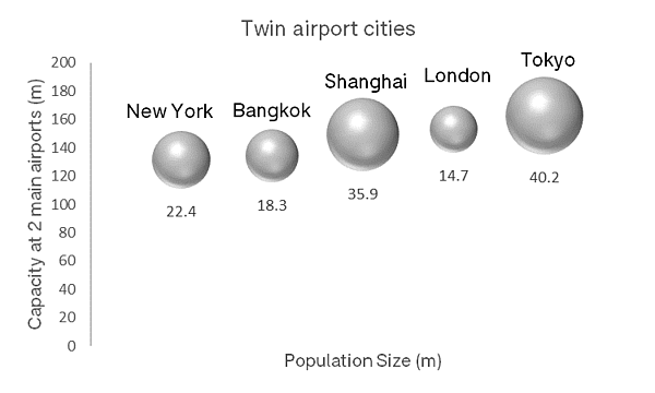 twin-airport-cities