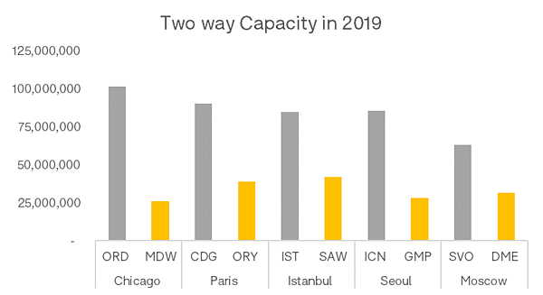 two-way-capacity-2019-2