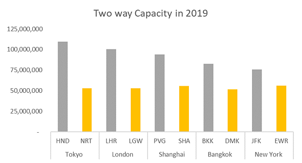 two-way-capacity-2019