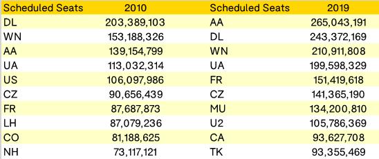 10-biggest-airlines