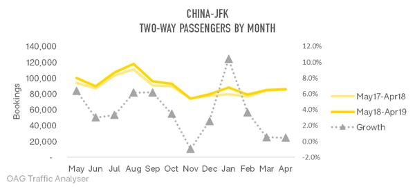 china-jfk-two-way-passengers-by-month