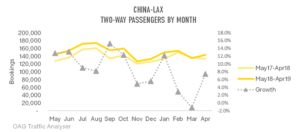 china-lax-two-way-passenger-by-month