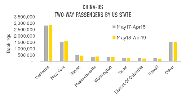 china-us-two-way-passengers-by-us-state