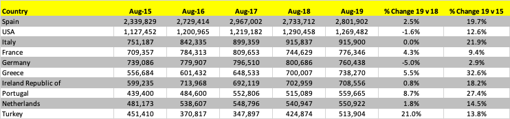 top-10-international-markets-from-the-uk-august2015-2019
