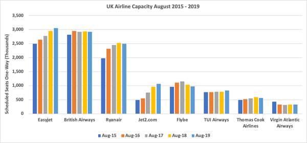 uk-airline-capacity-august-2015-2019