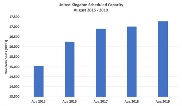 uk-scheduled-capacity-august-2015-2019