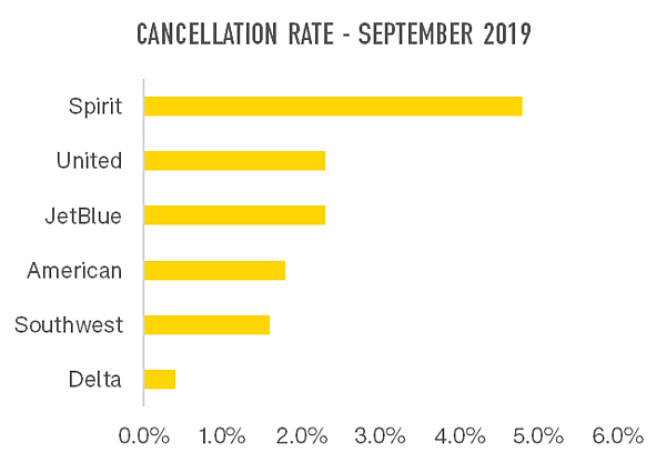 cancellation-rate-september-2019