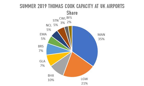 summer-2019-thomas-cook-capacity-at-uk-airports-share