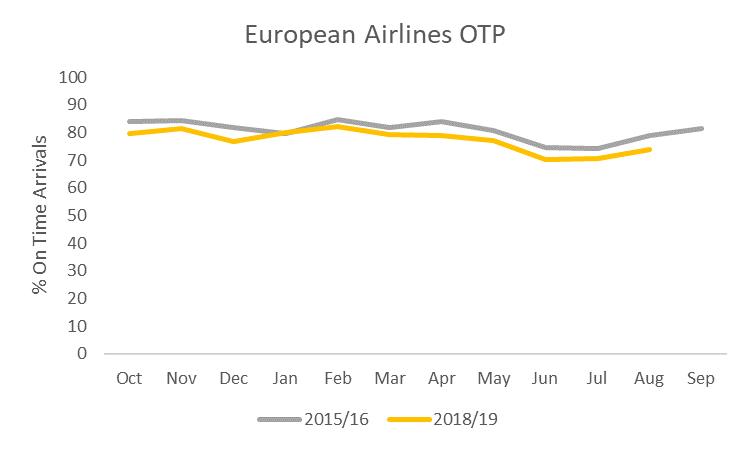 european-airlines-otp
