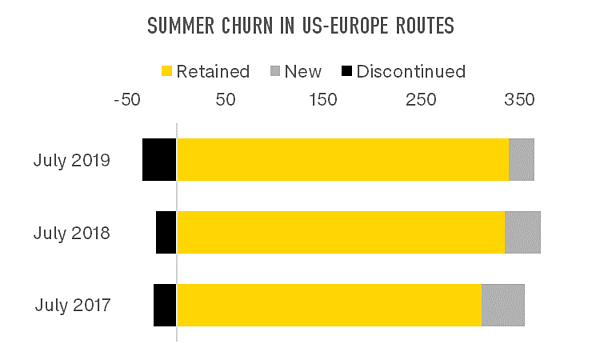 summer-churn-in-us-europe-routes