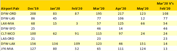 american-airlines-top-10-wide-bodied-frequency-increases-march20-v-february20