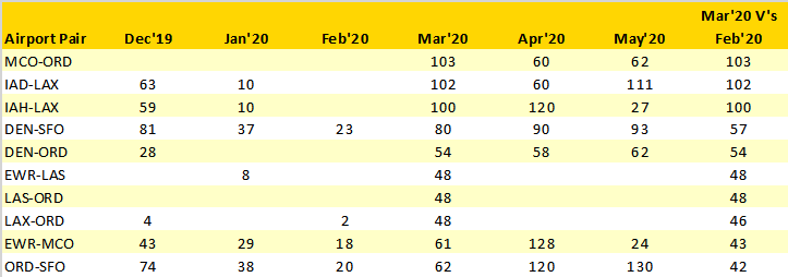 united-airlines-top-10-wide-bodied-frequency-increases-march20-v-february20