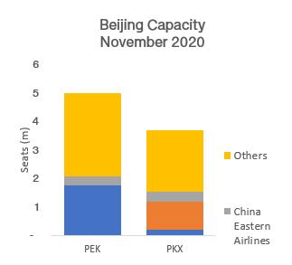 beijing-capacity-november-2020