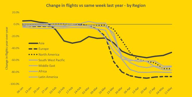 change-in-flights-vs-same-week-last-year