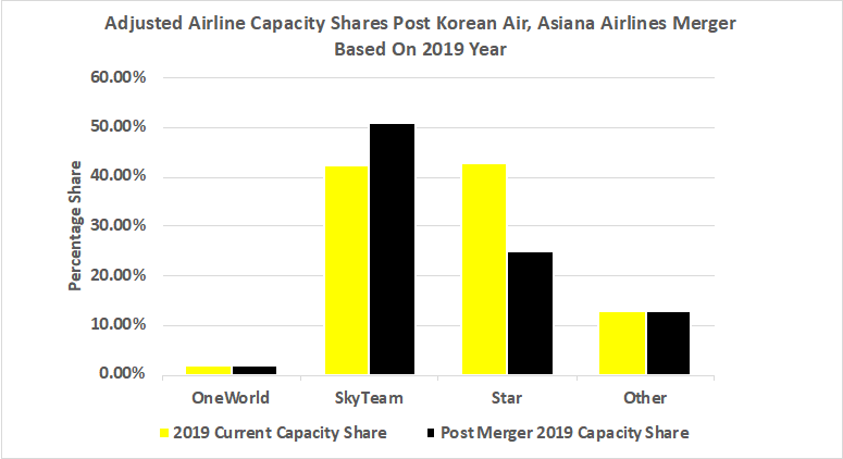 adjusted-airline-capaicty-shares-post-korean-air-asiana-airlines-merger-based-on-2019-year
